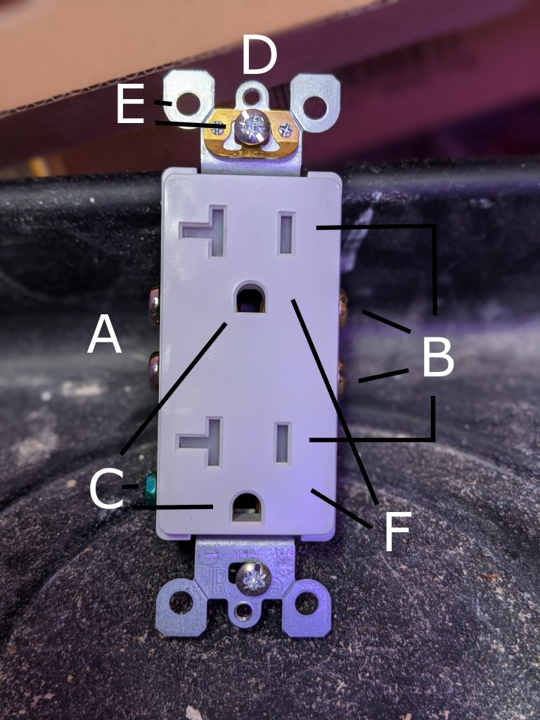 Anatomy of an Outlet Diagram