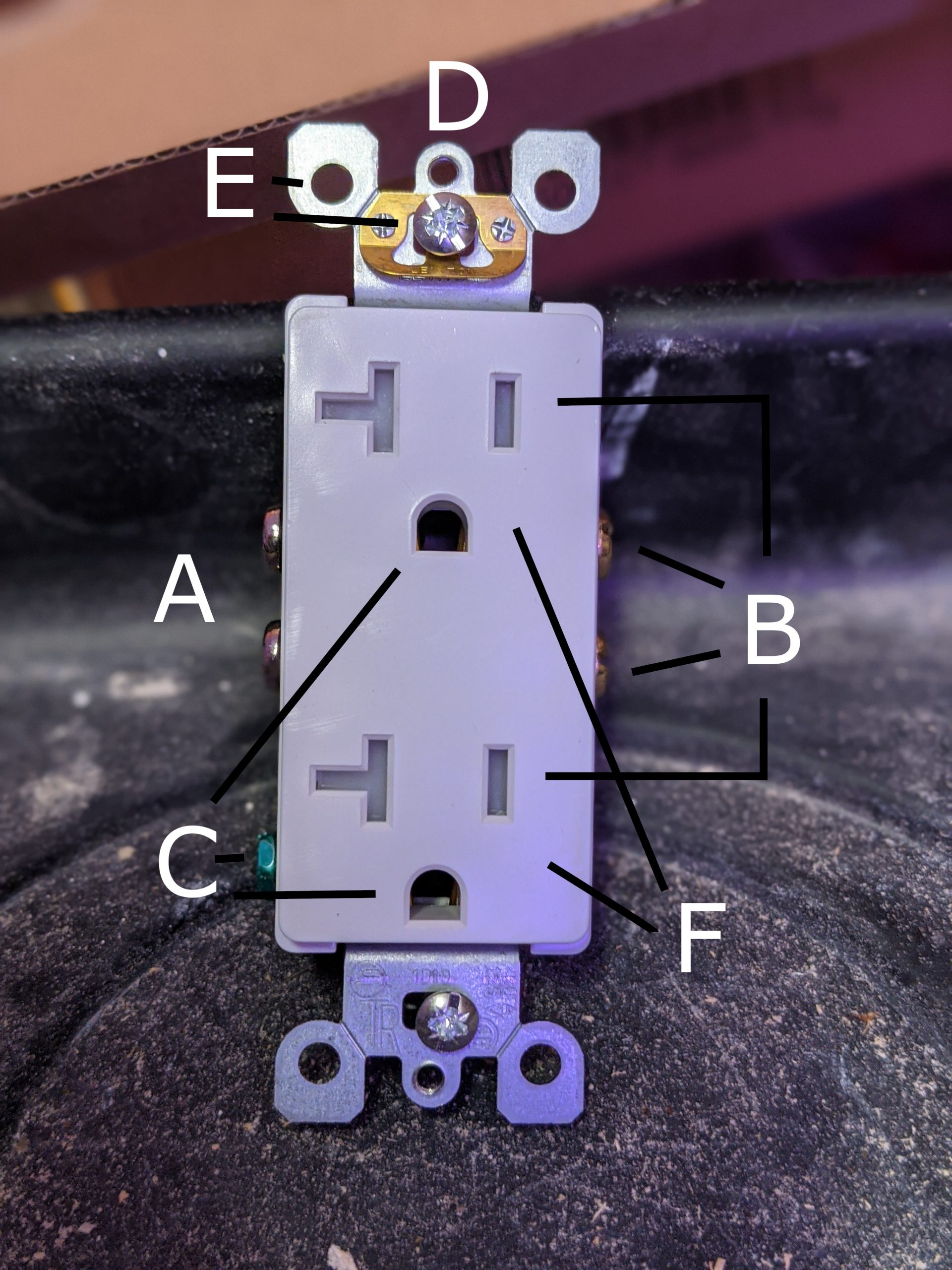 Anatomy of an Outlet
